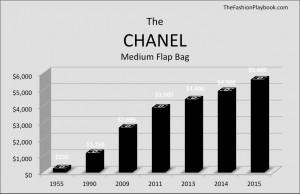 график цен шанель